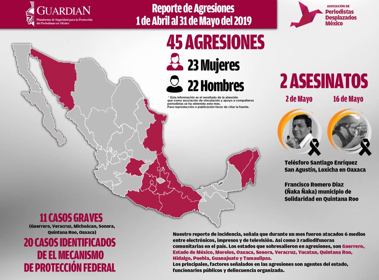 MÉXICO, DE LOS PAÍSES MÁS PELIGROSOS PARA EJERCER EL PERIODISMO